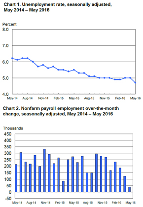 Bls Employment Situation Report: May 2016 | Mrinetwork - Experts