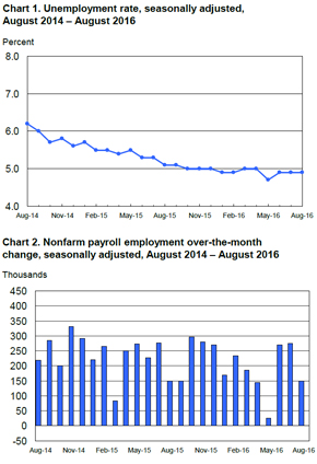 Bls Employment Situation Report: August 2016 | Mrinetwork