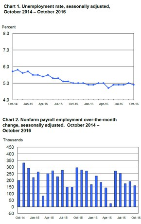 Bls Employment Situation Report: October 2016 | Mrinetwork