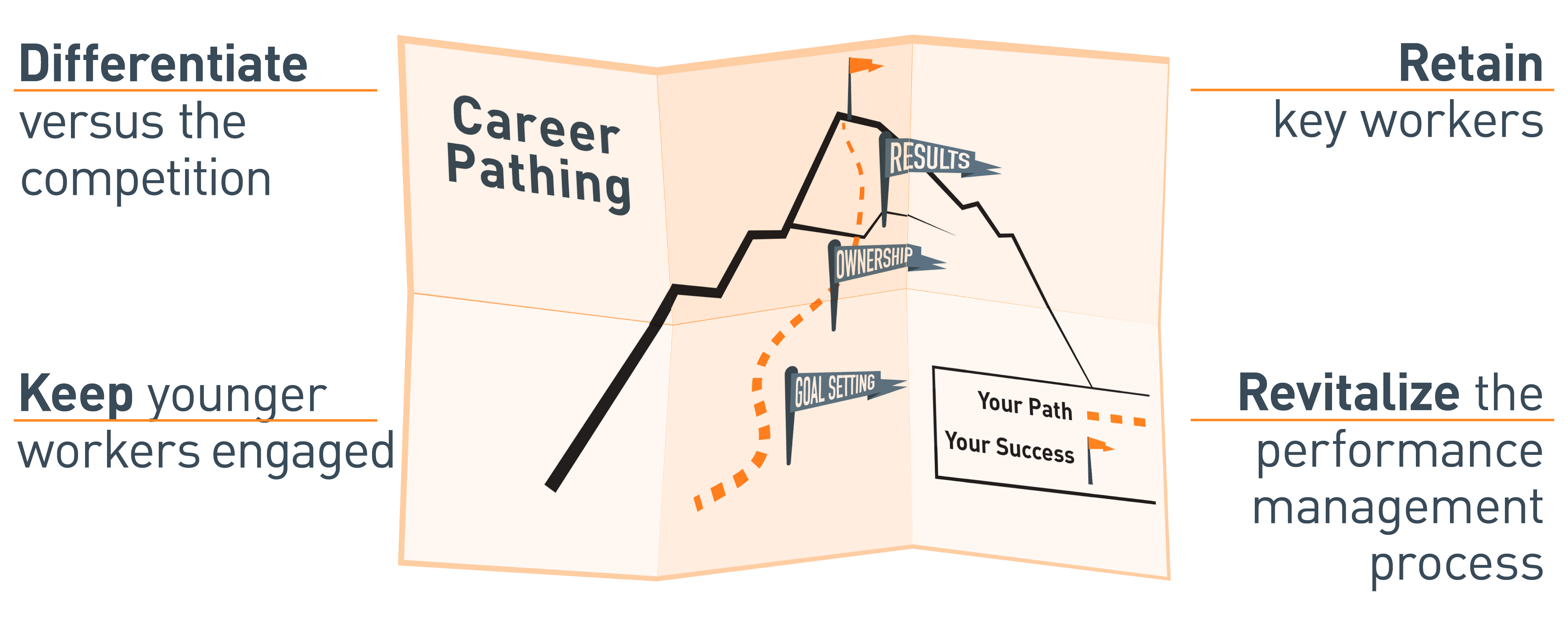 Career Pathing