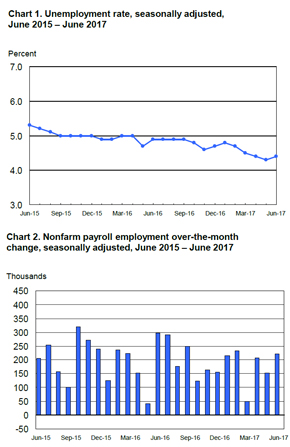 Bls Employment Situation Report: June 2017 | Mrinetwork - Experts