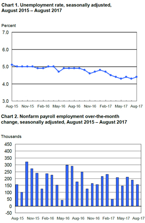 Bls Employment Situation Report: August 2017 | Mrinetwork