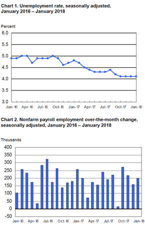 With The First Month Of A New Year In The Books, The Bureau Of Labor  Statistics Released Its First Employment Situation Summary Of 2018, And  Found That The ...