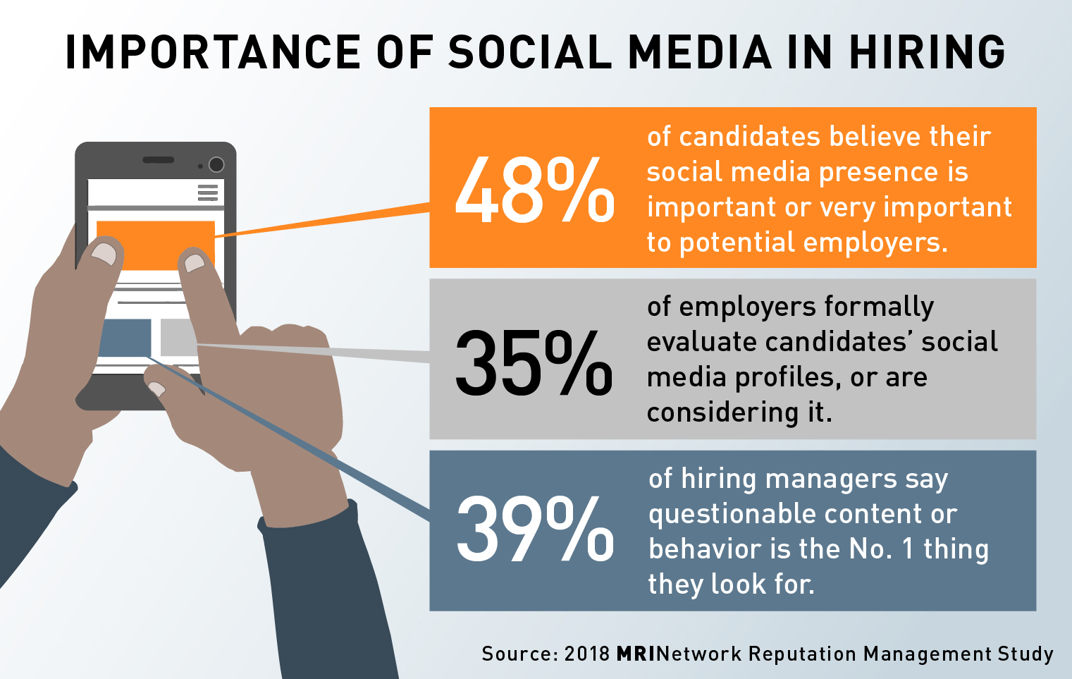 How Important is Social Media in the Hiring Process